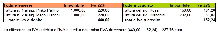 prospetto-iva