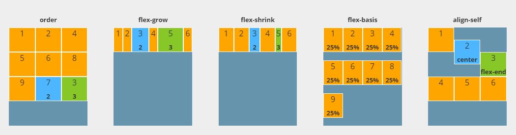 flexbox-guide-children-properties