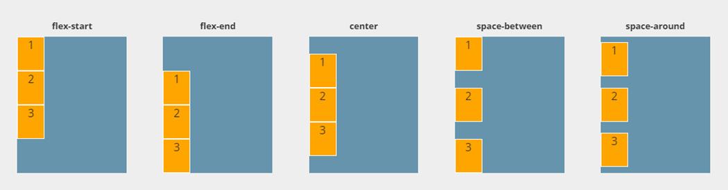 flexbox-guide-justify-content-columns